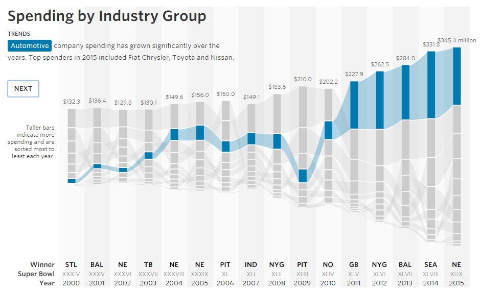 Spending by Industry
