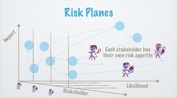 Stakeholder-Plane