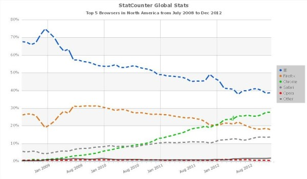 statcounter_line_graph
