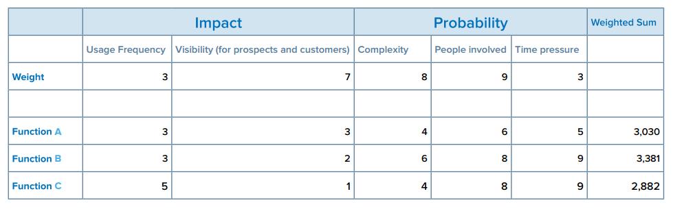 Test Management Chart 1