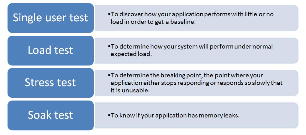 Test Types IMG