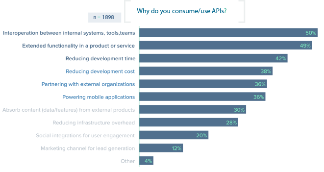 Why Consume APIs - Blog