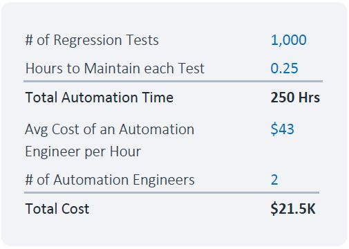 Regression Testing calculation