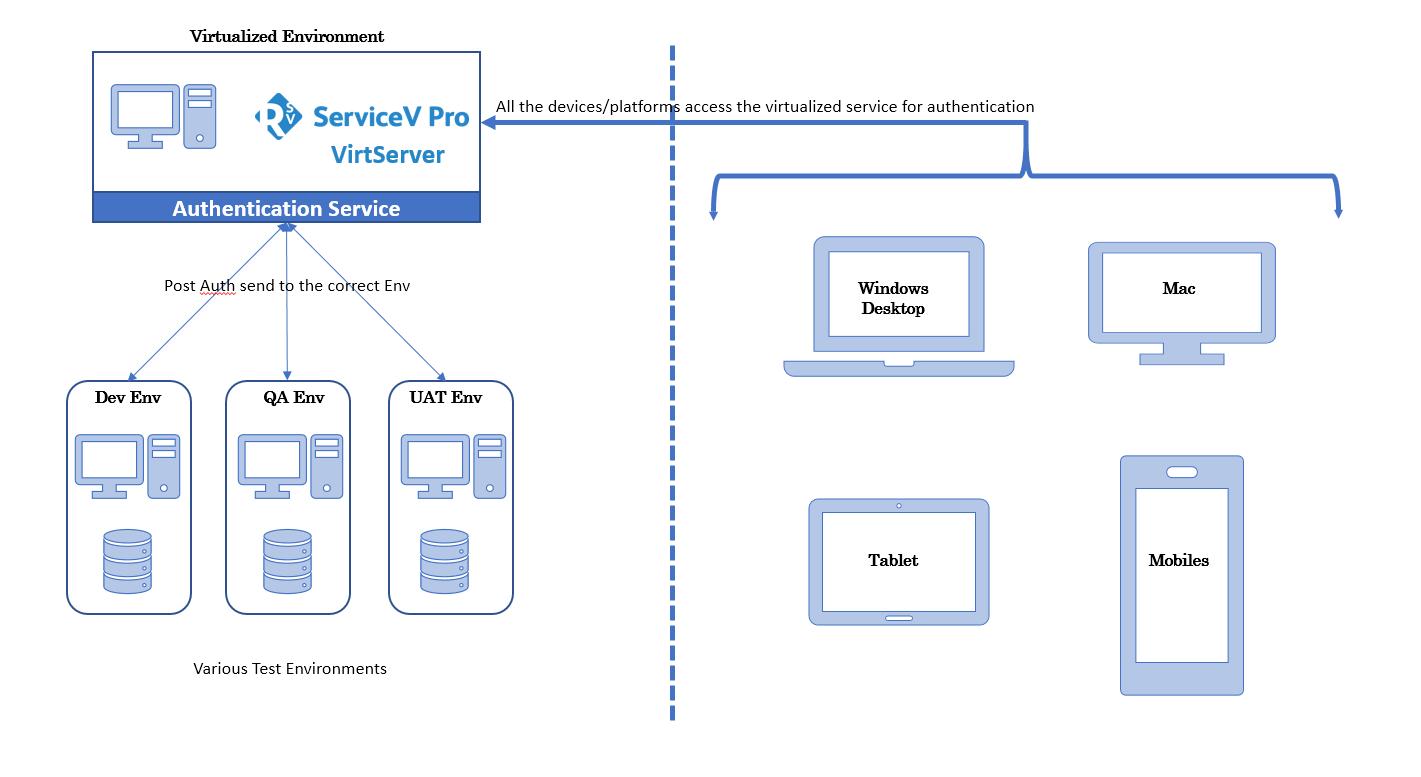 ServiceV-Architecture-Diagram.png