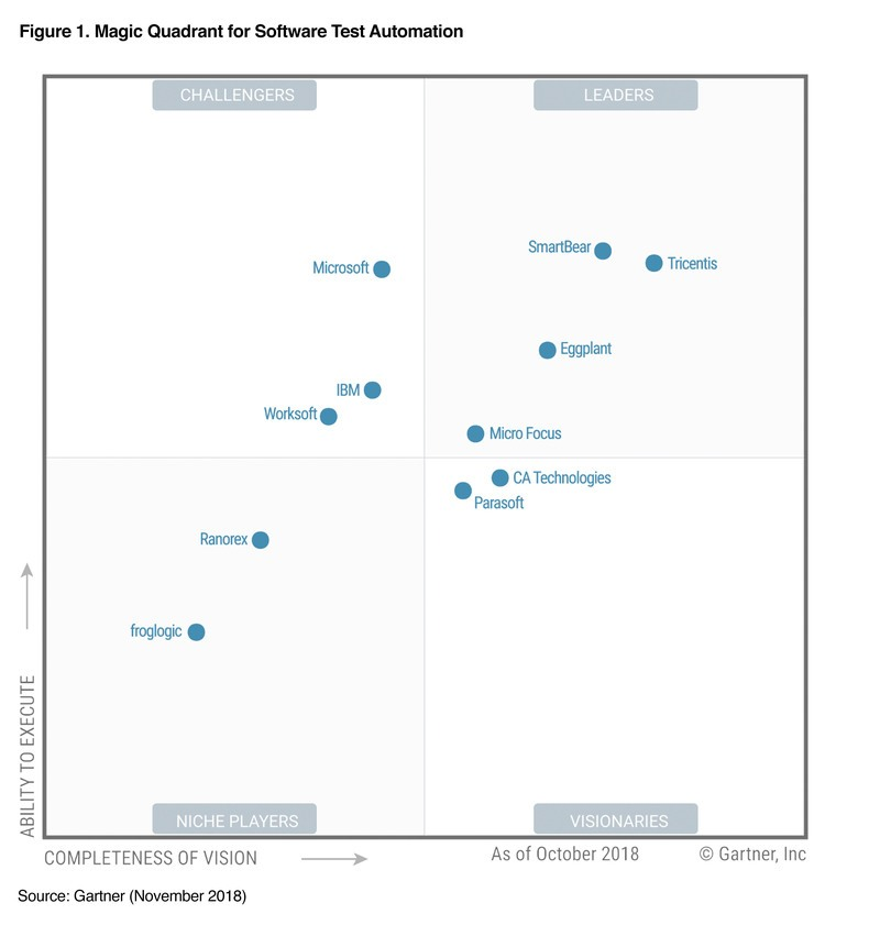 Magic Quadrant For Software Test Automation 2018 Gartner