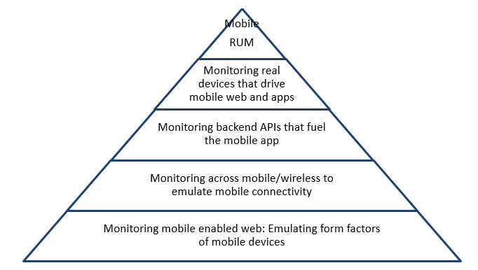 Mobile-Testing-Pyramid.PNG