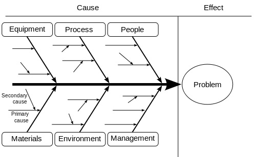 root cause analysis diagram