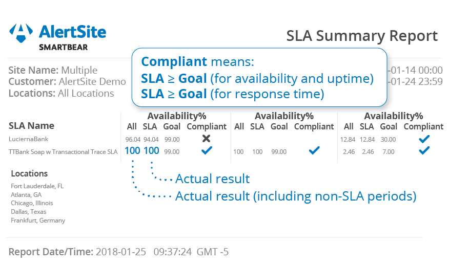Quick and Easy SLA Management