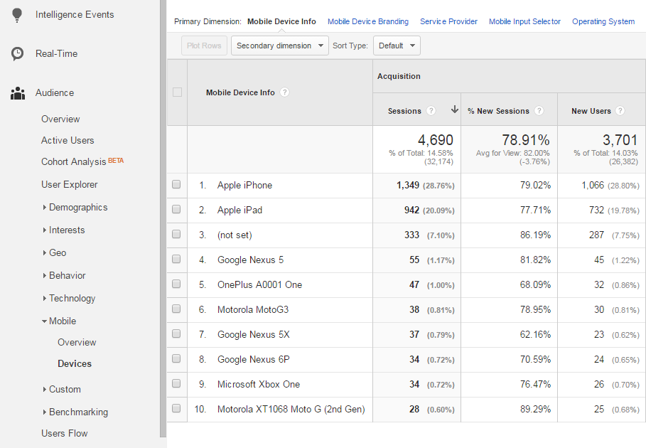 How To Use Google Analytics To Find Out What Devices Your Customers