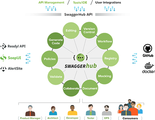 SwaggerHub Features | API Design and Registry