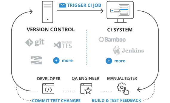 Seamlessly Integrate with Your Continuous Delivery Process