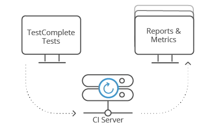 Run Automated Regression Tests After Every New Build