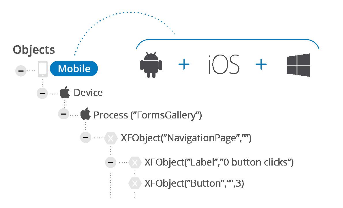 Accelerate Cross-Platform Mobile Testing