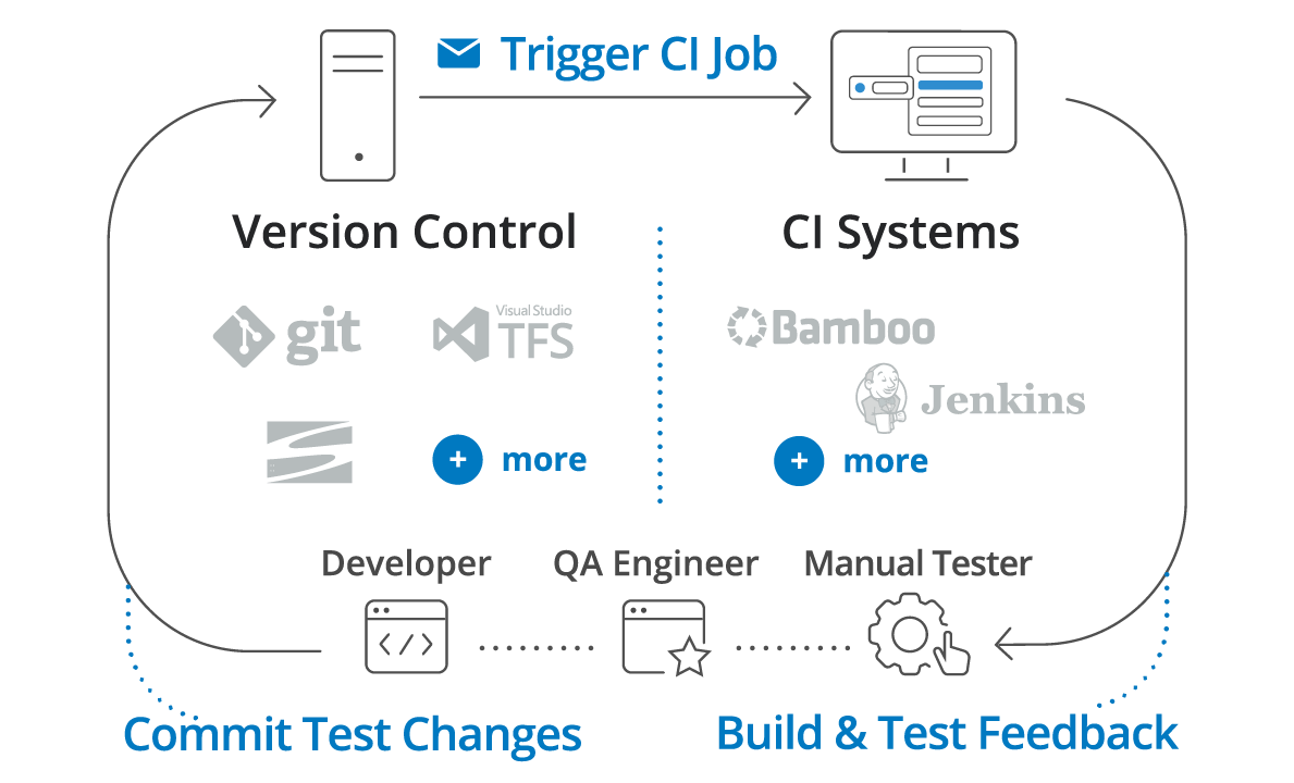 Use an Automation Tool Built for Continuous Testing