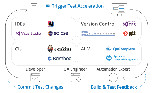 Seamlessly Integrate Testleft with Your DevOps Environment