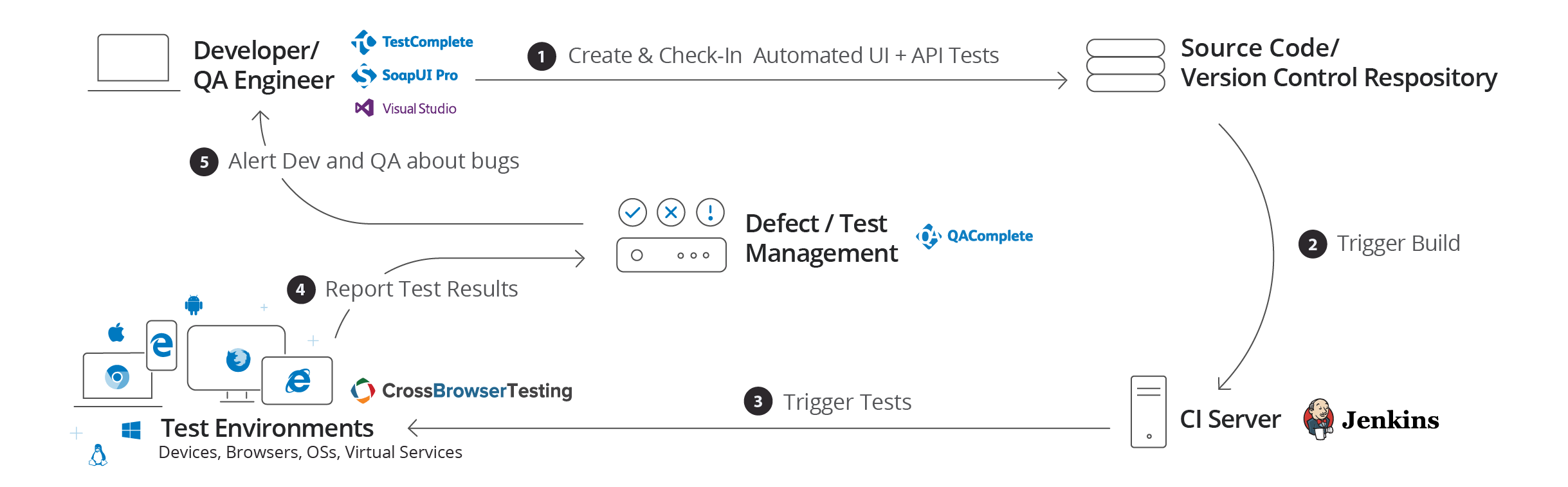Continuous Testing Made Easy | TestComplete