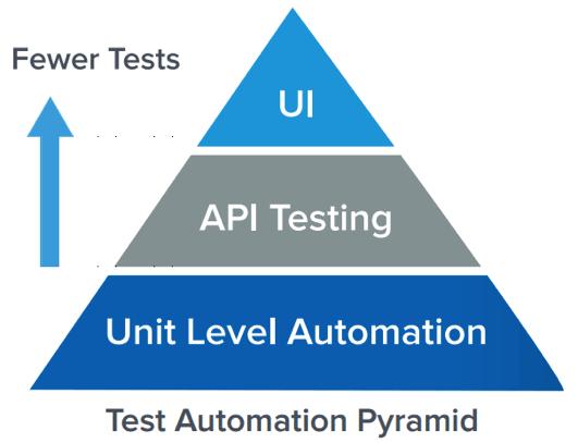 Testautomatisierungspyramide