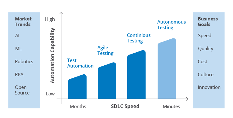 Artificial Intelligence for Faster and Smarter UI Testing