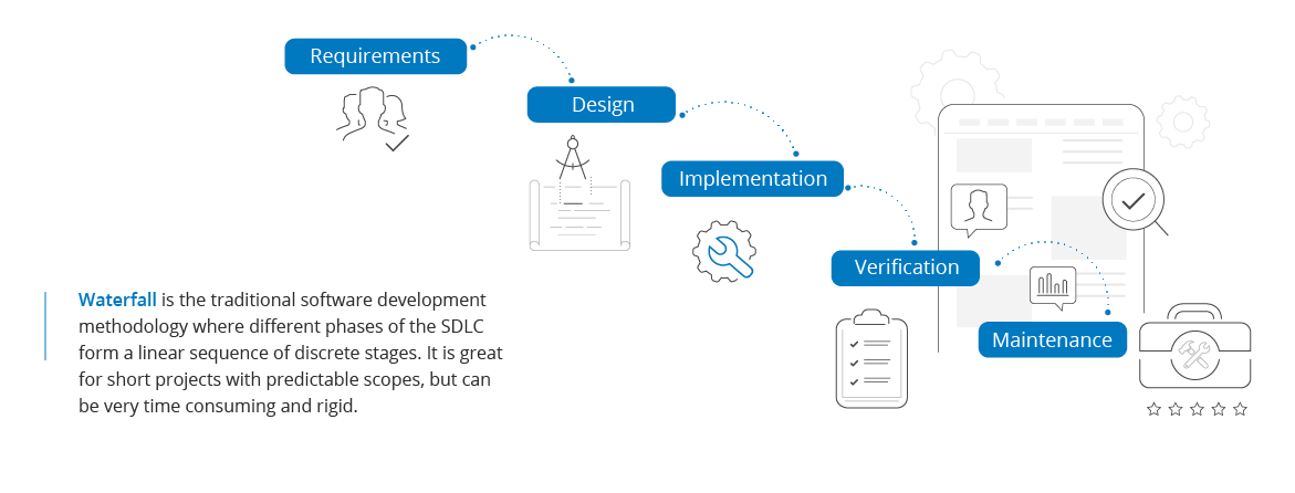Software Testing Practices and Methodologies | SmartBear