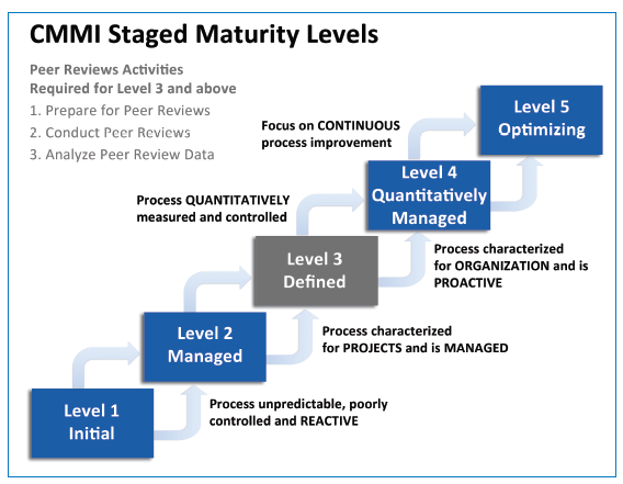 CMMI Peer Review
