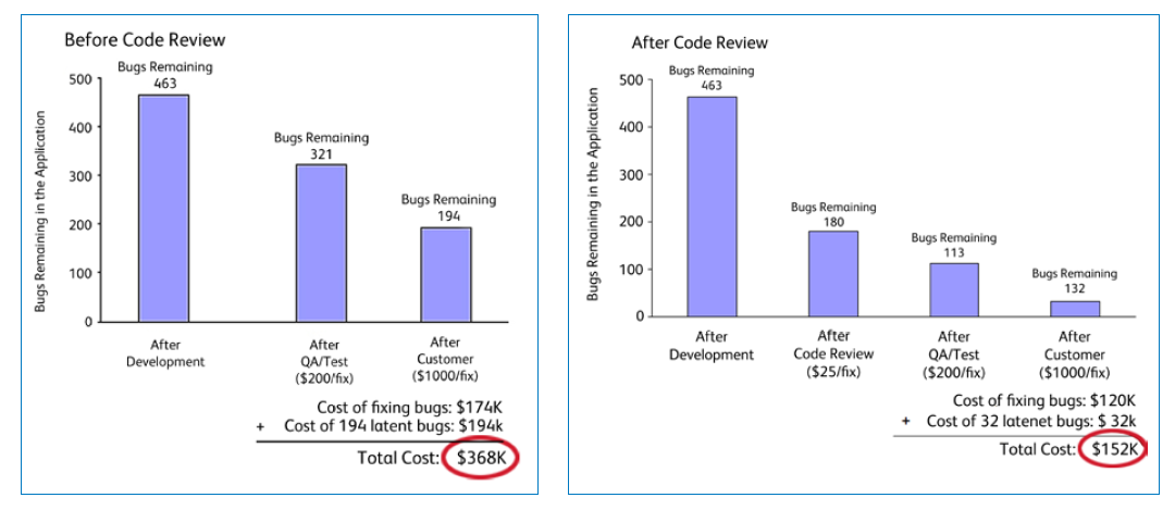 Code Review Saves Company $200k