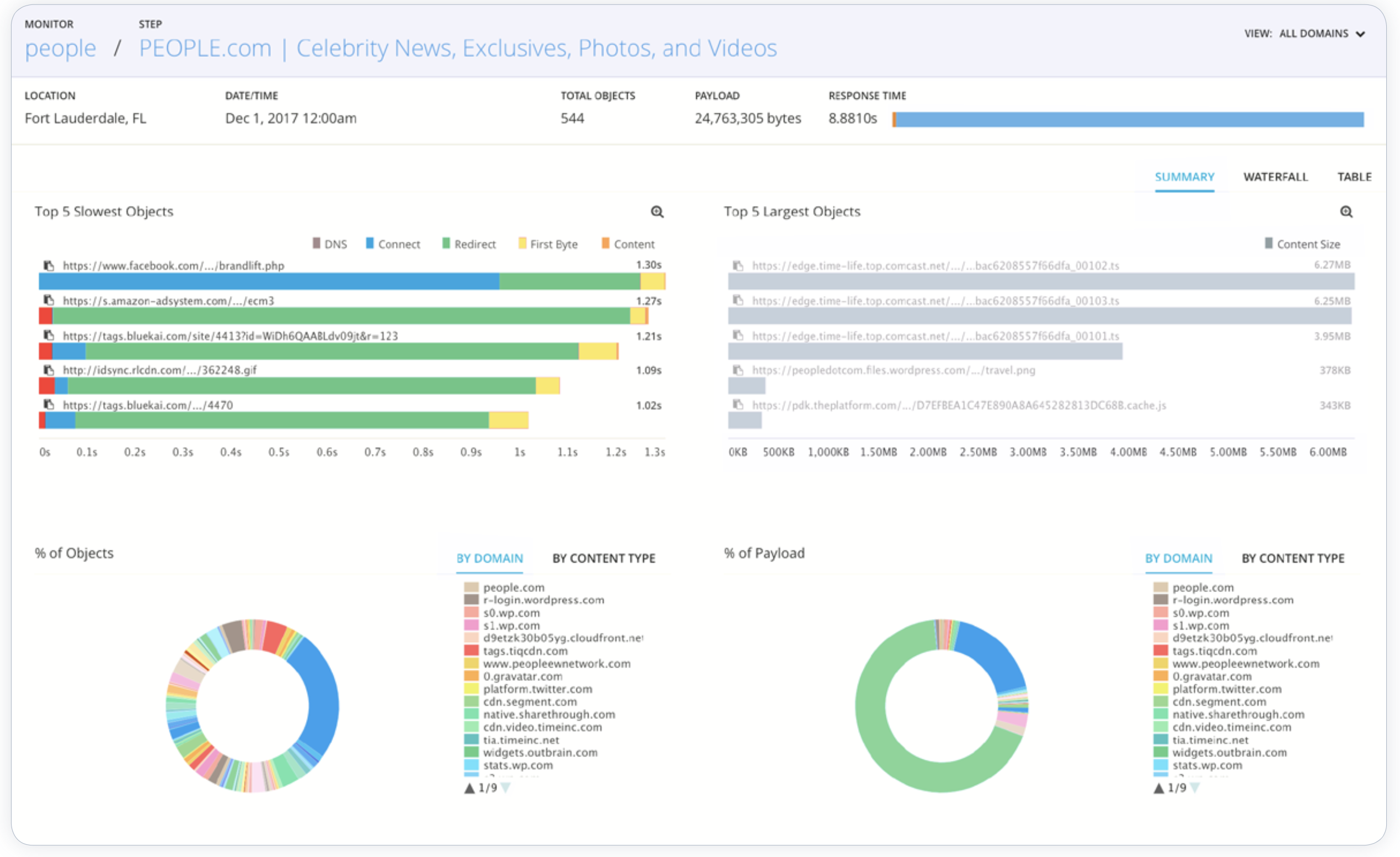 Application Performance Monitoring Made Simple