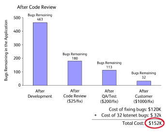 Peer Code Review: An Agile Process That Works! | SmartBear