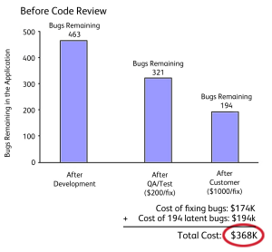 Peer Code Review: An Agile Process That Works! | SmartBear Collaborator