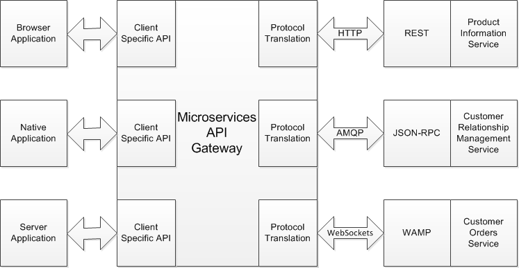 Using an API Gateway in Your Microservices Architechture