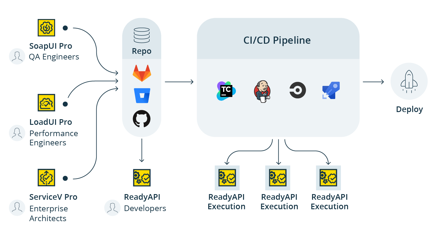 Continuous Integration API Testing with Ready API