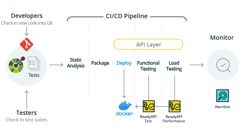 Automated API Testing for REST & SOAP Web Services | SoapUI Pro