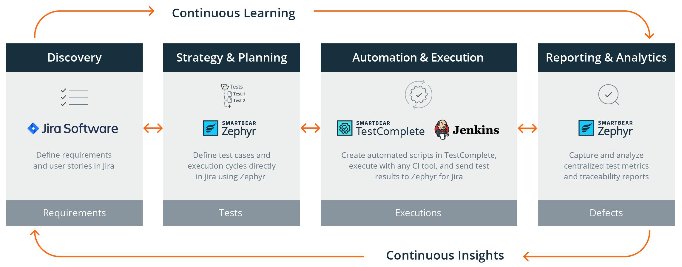 TestComplete and Zephyr Integration | SmartBear
