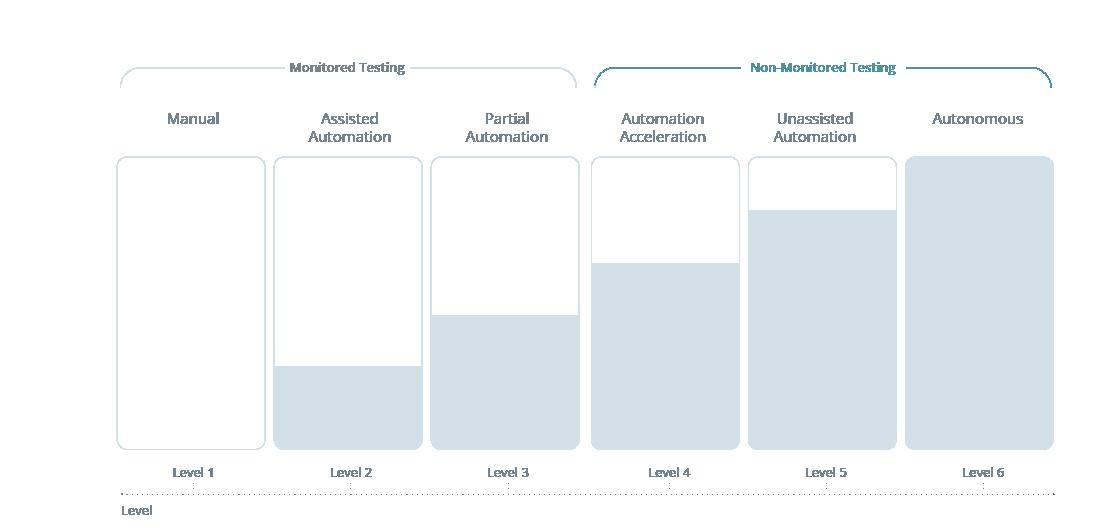 automated vs manual controls ebook