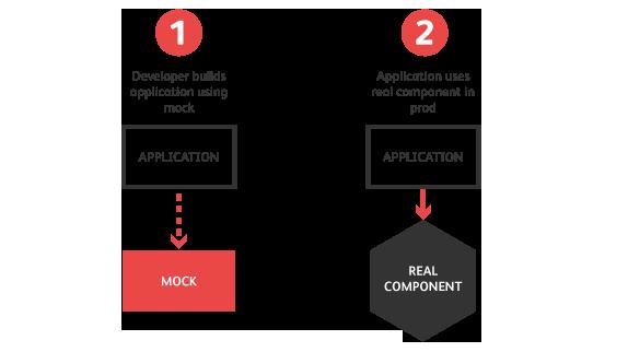 API Mocking