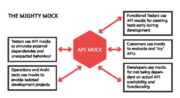 API Mocking Best Practices | SoapUI