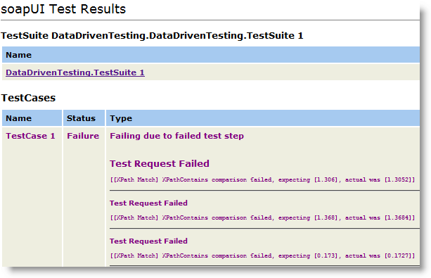 Report for TestCase Results