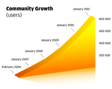 Community Growth