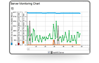 Web service load testing: Real-time monitoring