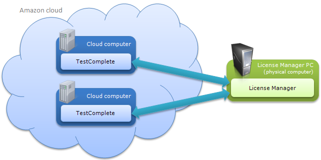 TestComplete Licensing in the Cloud