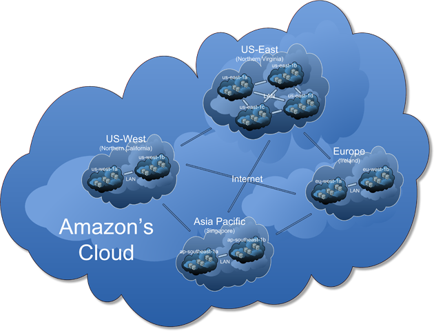 The general scheme of Amazon's cloud