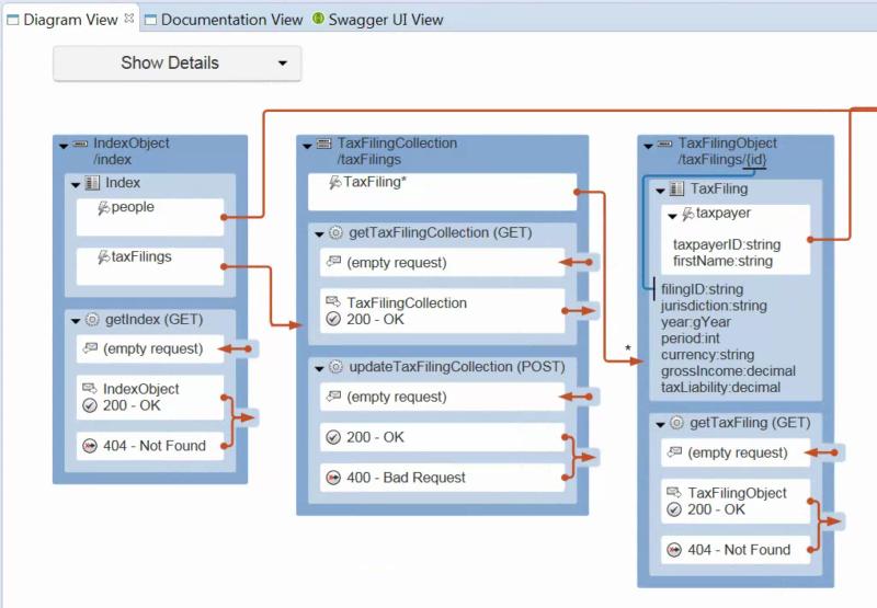 API Diagram View in RepreZen API Studio