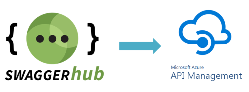 Instant Push to Microsoft Azure with SwaggerHub | Swagger