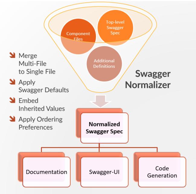 RepreZen API Studio 1 5 Brings Swagger to Your IDE | Swagger