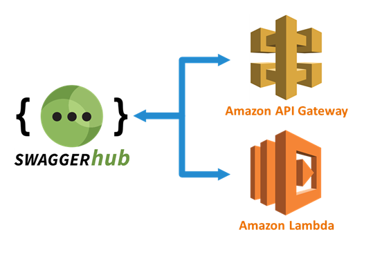 Go serverless with SwaggerHub and Amazon!