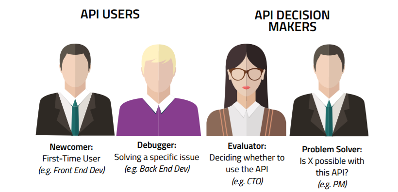 Best Practices in API Documentation | Swagger