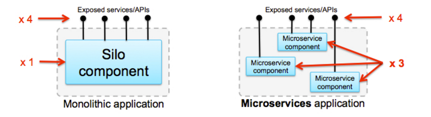 MicroservicesIBM