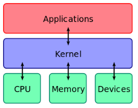 MicroservicesWiki