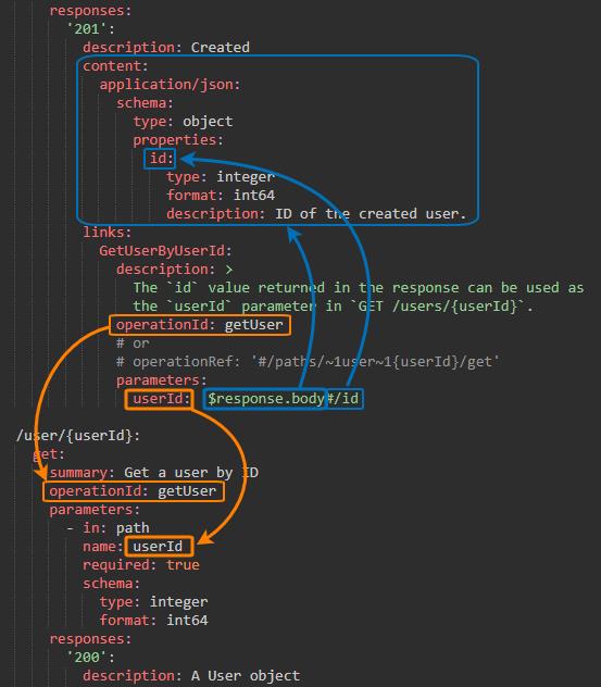 OpenAPI 3.0 links