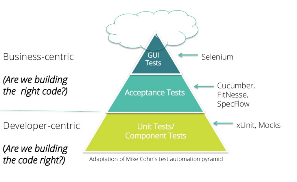 The role of unit tests in test automation
