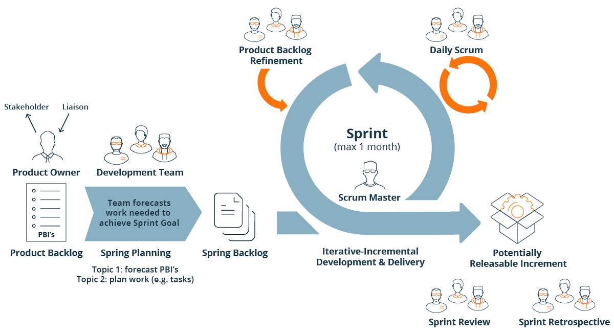 Overview of the Scrum Agile Process Framework